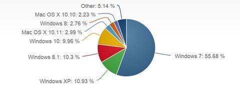 12月のOSシェア Win10 9.00%→9.96% Windows7 55.68% XP 10.93% Win8.1 10.3%