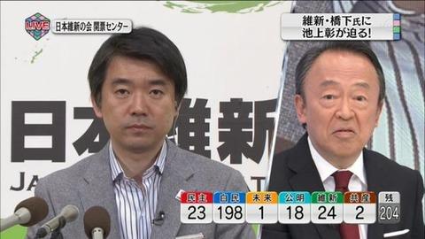 池上彰氏起用のテレ東が民放トップ7・9%…選挙特番