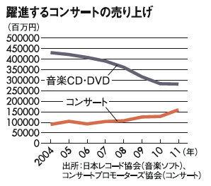 音楽CDが売れないのは、youtubeのせい。レンタルCDのせい。違法ダウンロードせい。