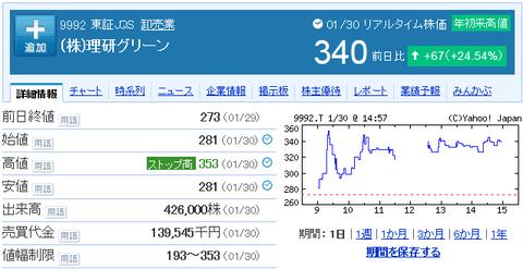 理研グリーンの株価