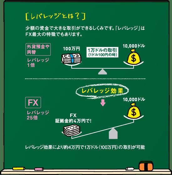 日本のFX投資家を守るレバレッジ規制