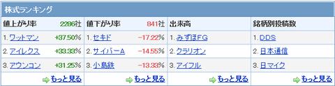 株式ランキング