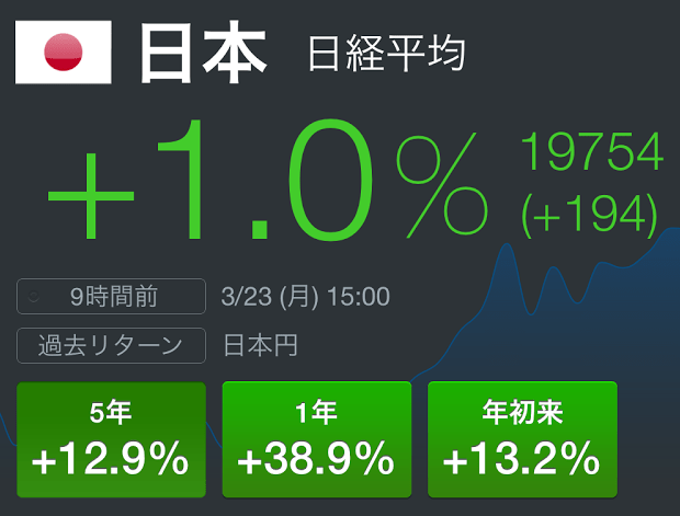 日経平均株価が二万円目前