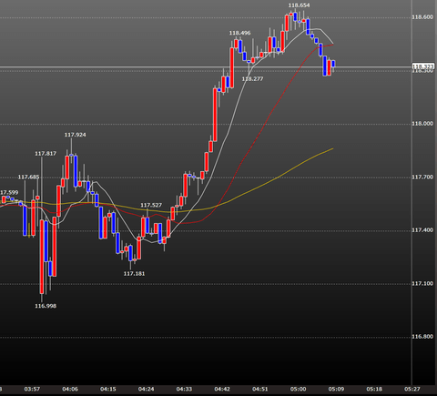FOMCとイエレン会見時のドル円一分足チャート