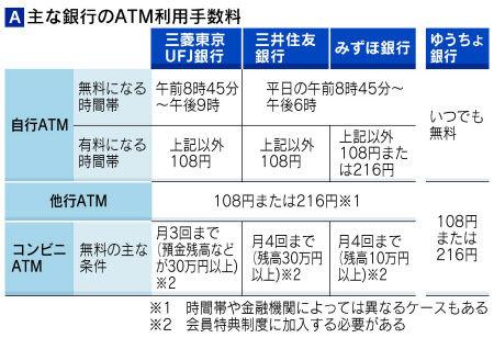 ATM手数料一覧表