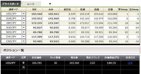 FXで100万円の利益