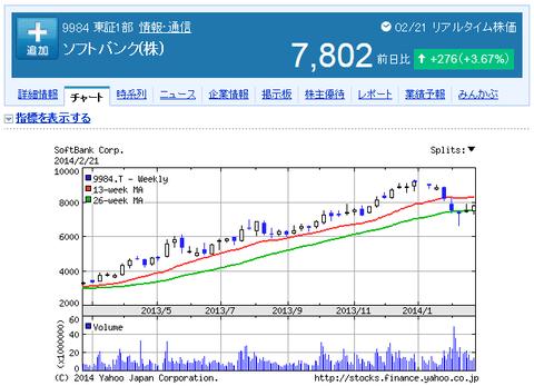9984ソフトバンク株価