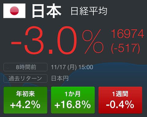 GDP悪化で日経平均株価暴落