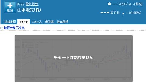 倒産した山水電気の株価