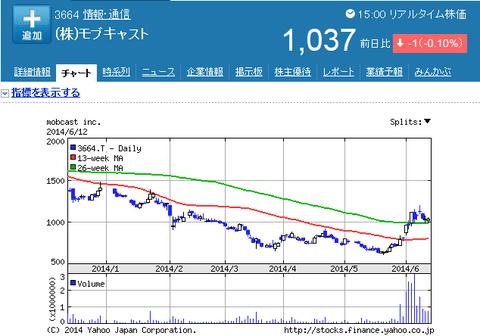 モブキャスト株価
