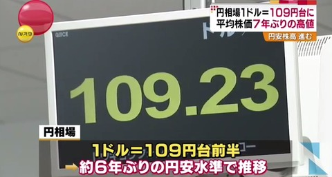 円相場1ドル109円