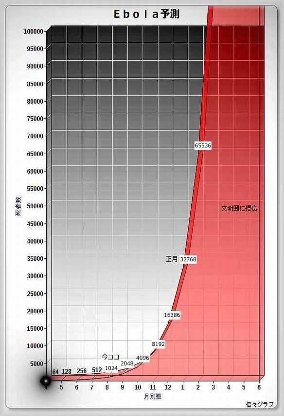 エボラが感染予測図の通りでワロタWWWWWWWWWWWWWW
