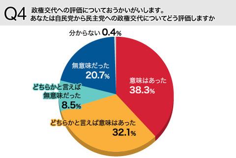 【調査】「政権交代には意味があった」7割以上が肯定-.日経ビジネス