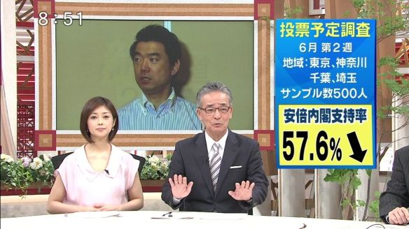 安倍内閣支持57.6% 次回選挙投票先 自民37.6% 民主5.8% 公明4.6% 共産2.6% 維新2.2% みんな1.4%