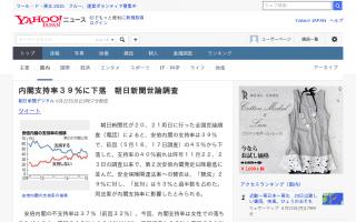 内閣支持率39% 不支持率37% 朝日新聞世論調査