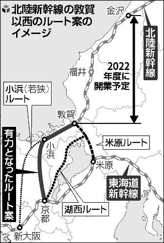 北陸新幹線の敦賀以西の延伸、JR西日本などが検討している「小浜−京都ルート」案が有力に…与党でも大勢