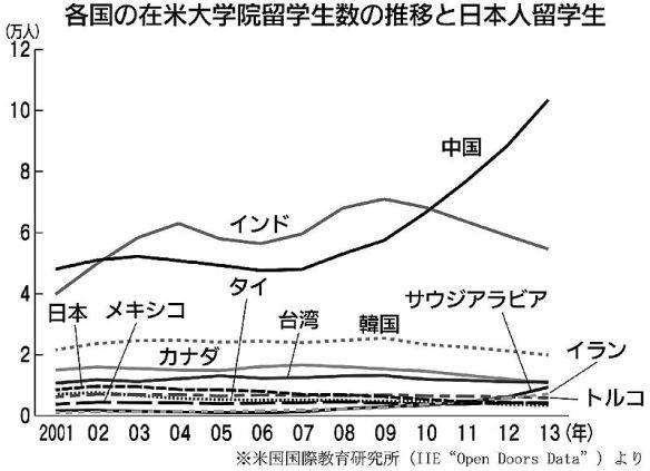 米国の日本人留学生2万人割れ、ピーク時の6割減に