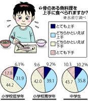 どこに箸入れるか分からない・・・骨付き魚を食べる習慣がない子供が増加、給食に取り入れ