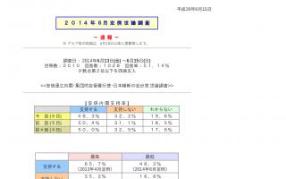 安倍内閣支持率48.3%(-1.9) 支持政党:自民41.6%、民主7.7%、公明4.3%、共産3.1%、維新2.6%