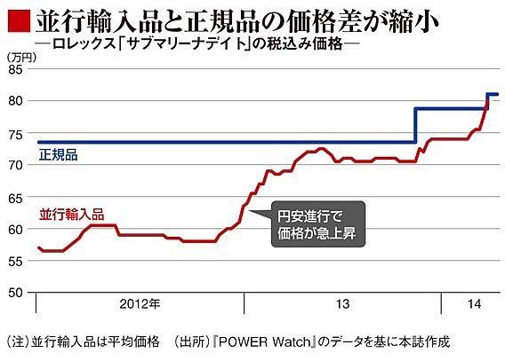 高級腕時計の底堅い人気 並行輸入品は2年で3割も価格上昇も 2014/04/27