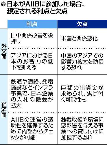 アジア投資銀行へ45か国超が参加、日本「外交上の誤算」か