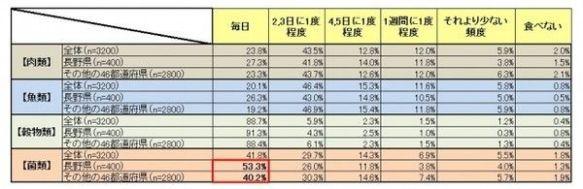 長寿日本一の長野県民、半数が毎日「菌類」を摂取