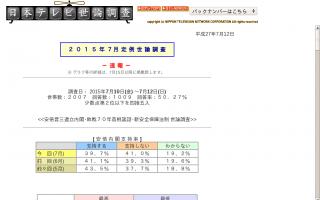 安倍内閣支持率39.7% 支持しない41.0% 国立競技場の建設計画を見直すべきだと思いますか? 思う 82.9 % (日テレ)
