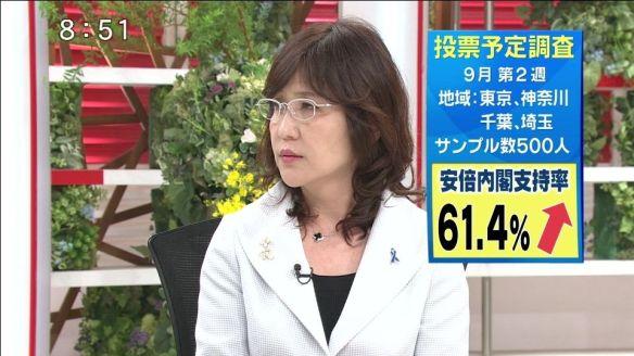 安倍内閣支持61.4% 次回選挙投票先 自民37.8% 民主6.8% 共産4.2% 公明3.4% 維新1.0% みんな0.6%