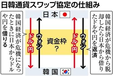 【政治】韓国「そろそろスワップ復活してやってもいいニダ」 日本「公式要請あれば応じる」 韓国「」