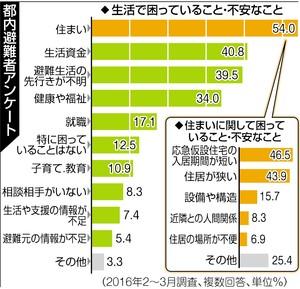 福島県「5年経ったし、そろそろ県外避難者の補償を打ち切りたいんだが…」 避難者「ふざけるな、ずっと補償しろ!」