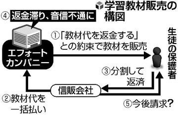 【詐欺】「お試し」教材返金せず、数億円被害…エフォートカンパニー