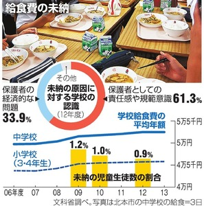 朝日新聞「給食費を未納したぐらいで給食停止するのはやり過ぎ。親の責任を子供に押し付けるな」