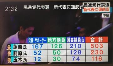 【速報】蓮舫、過半数獲得で新代表に決定…民進党代表選挙