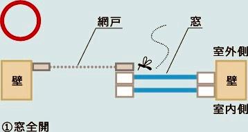蚊の侵入防ぐ「網戸の正しい閉め方」、ツイッターで話題に