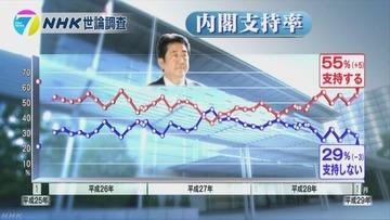 韓国制裁「評価」5割、安倍内閣支持率が55%に上昇…NHK世論調査