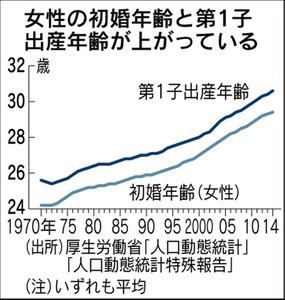 団塊ジュニアの出産、ピーク過ぎる…人口減加速へ