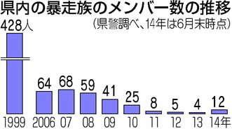 広島県の暴走族、前年比3倍に激増…4人→12人に