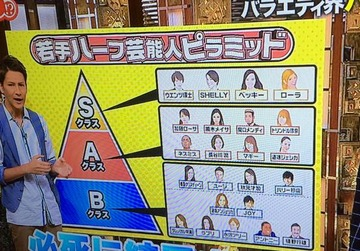 """【芸能】もはや頭打ち!? """"ハーフタレント""""乱立の是非"""