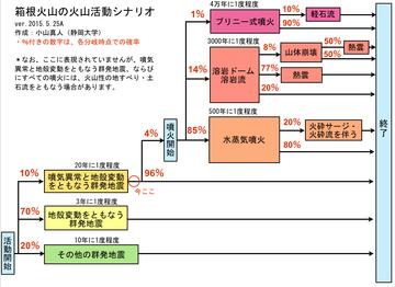 静岡大「箱根山が噴火しない可能性は96%。このまま沈静化する可能性が高い」