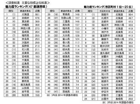 都道府県魅力度ランキング2016