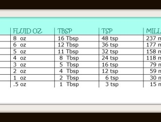 Measurements Conversion Guide (Converting cups to oz, Tbsp, tsp and ml)