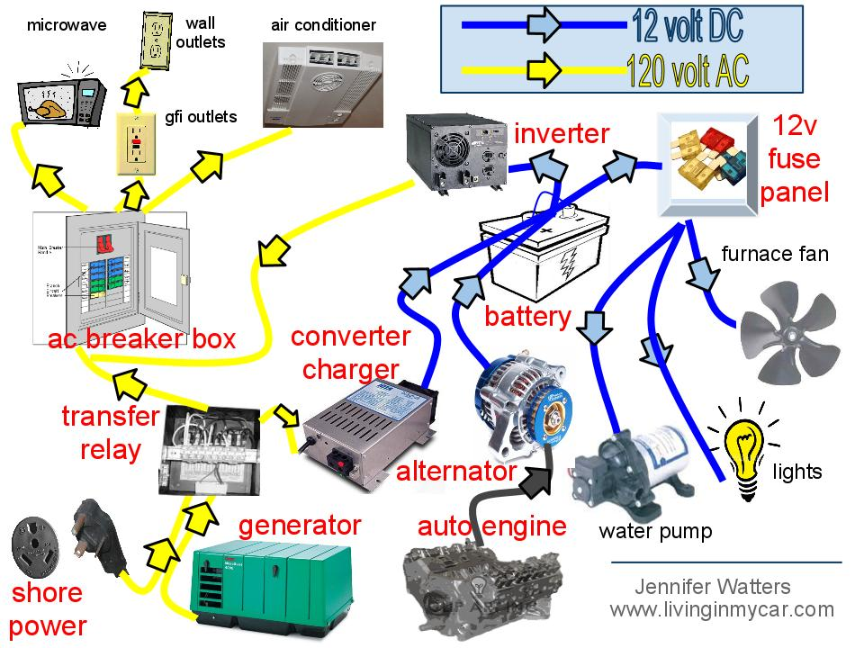 Camper Electrical System Diagram Wiring Schematic Diagram