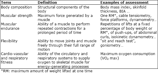 table1jpg - components of fitness
