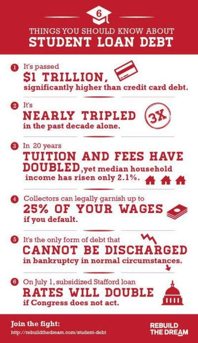 Things You Should Know About Student Loan Debt | Infographic | Motley News