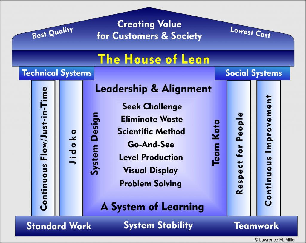 Lean Leadership What Is Lean Management