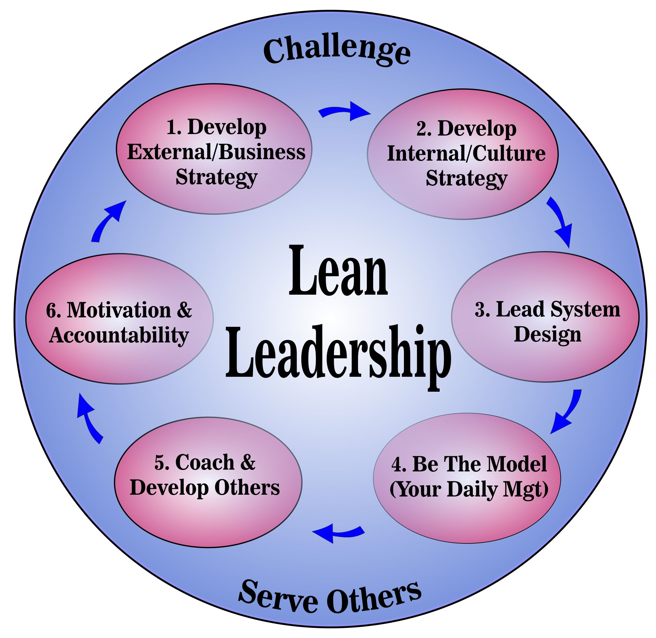Lean Leadership Lean Leadership And Lean Culture
