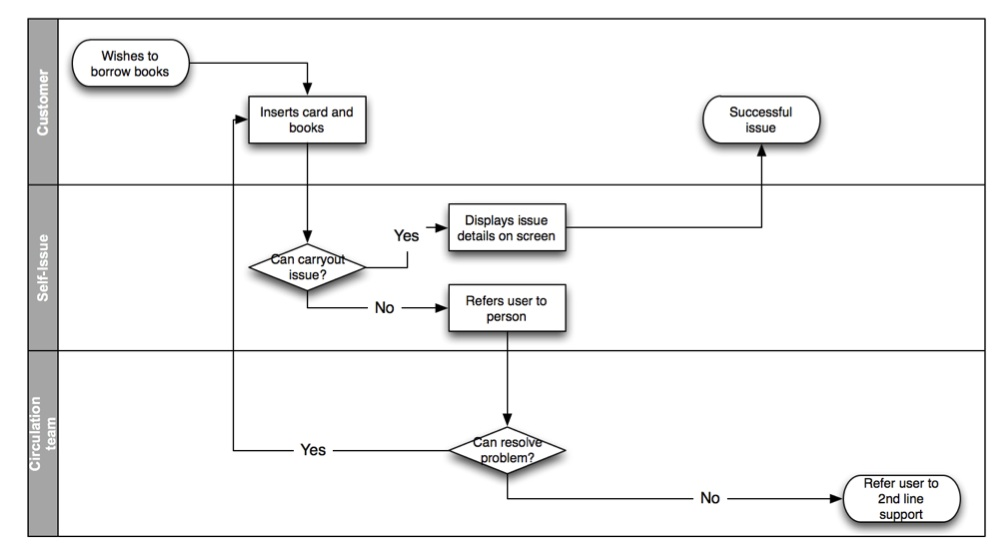 Cross-functional Process Map Library Systems Support and Guidance