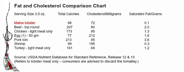 Butter Up Lobster Nutrition Facts and Health Benefits