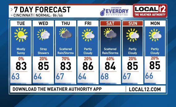 channel 12 weather forecast cincinnati ohio