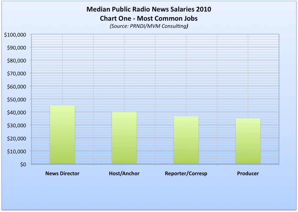 Public Radio News Salaries (1/5)